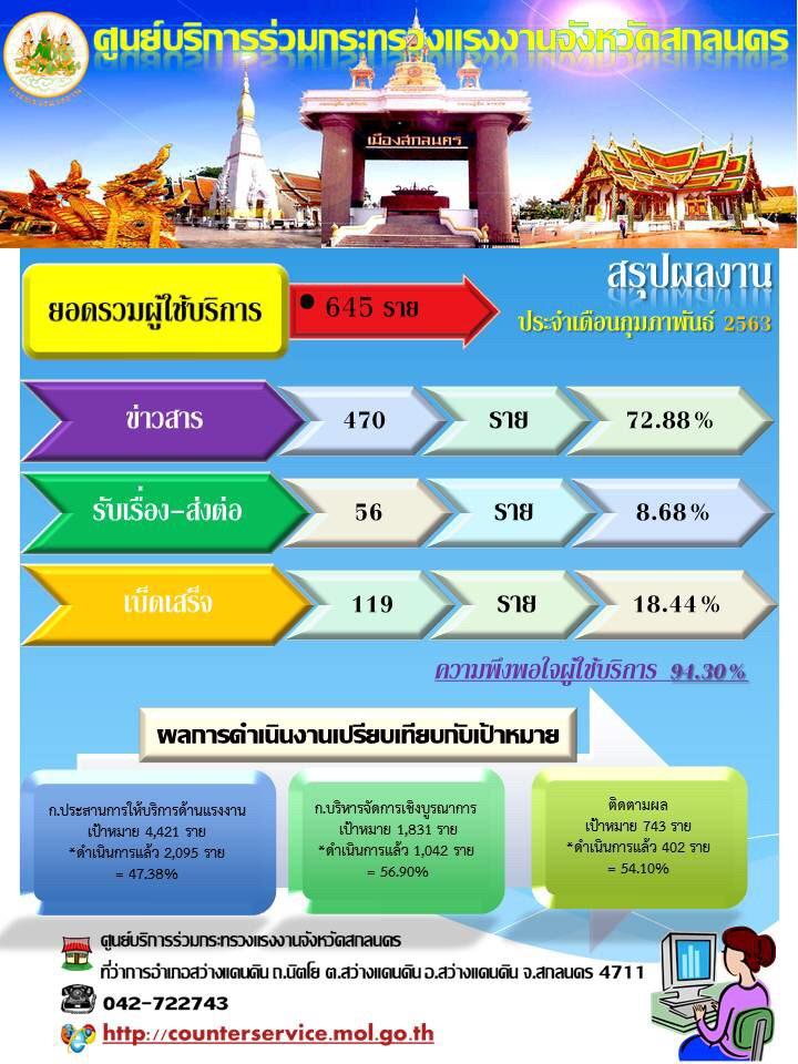 ผลการดำเนินงานศูนย์บริการร่วมกระทรวงแรงงานจังหวัดสกลนคร เดือนกุมภาพันธ์ 2563
